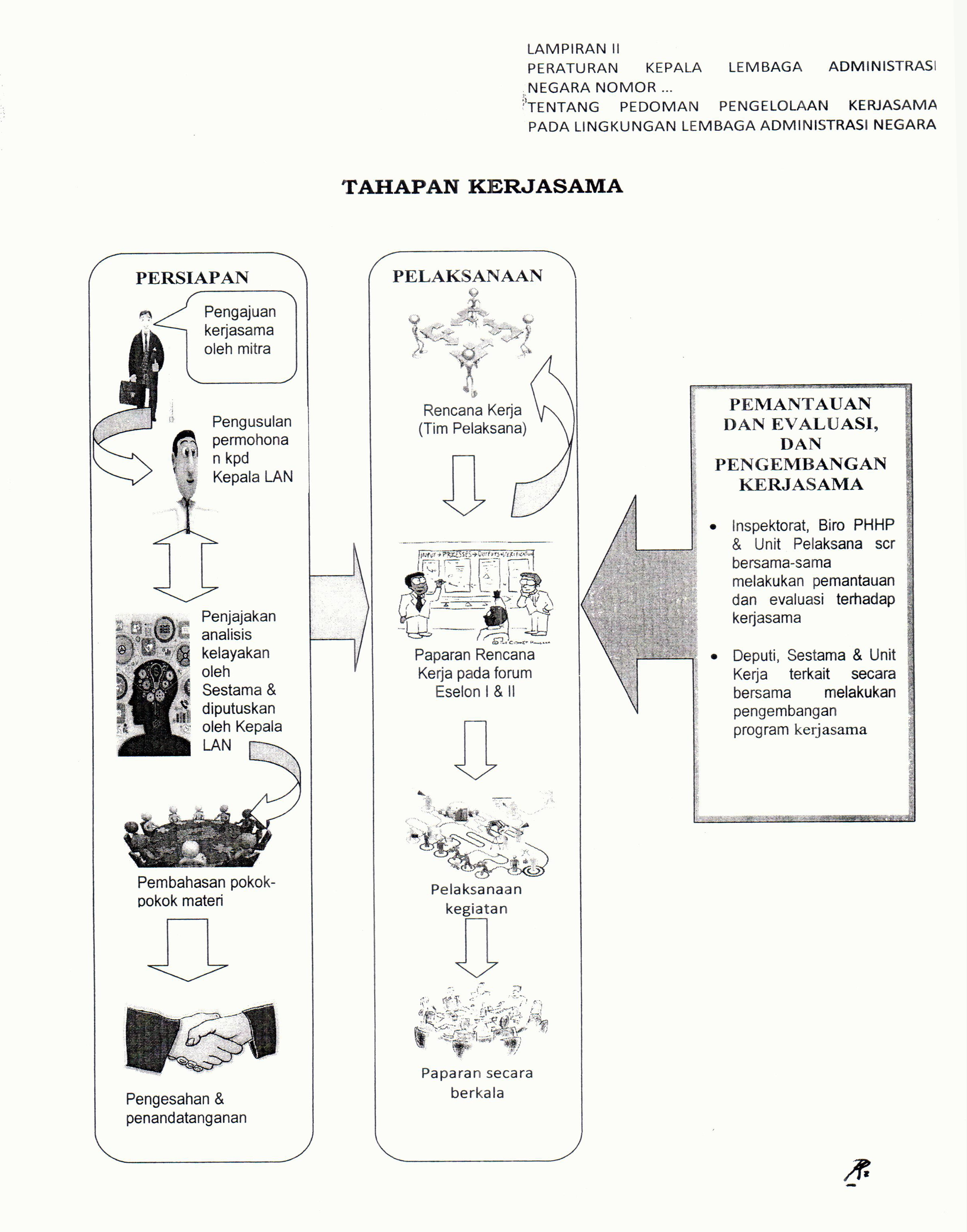http://makarti.lan.go.id/documents/10194/504379/Tahapan+Kerjasama+di+Lingkungan+LAN.jpg/f72e4fac-7427-4ef5-998b-4c6198ff71a9?t=1426496857866